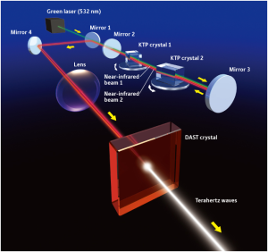 Knowing in detail what is laser and how the process of the knowing in detail what is laser and how the process of the occurrence of light generated by laser steemit ccuart Image collections